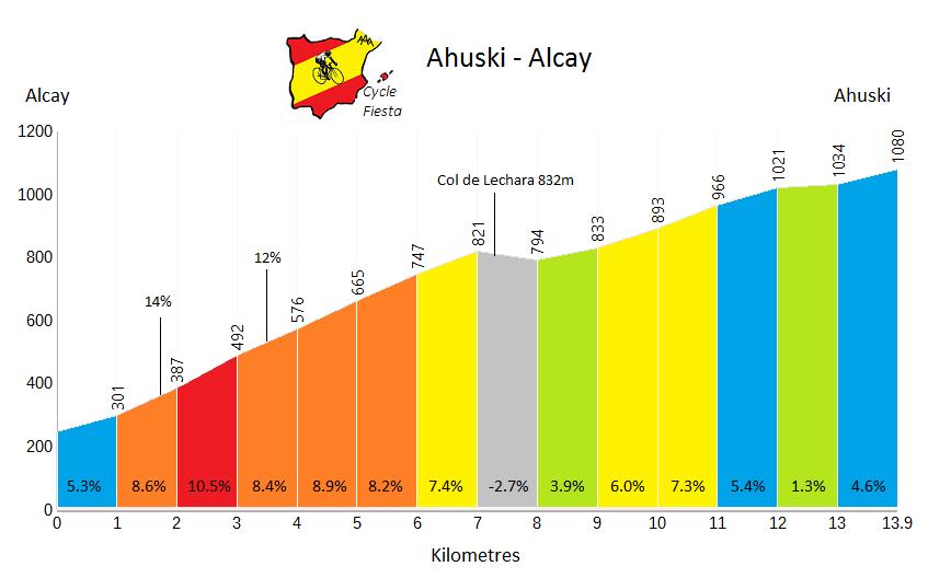 Ahuski from Alcay Profile