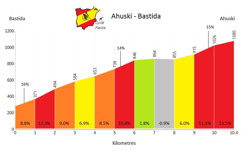 Ahuski from Bastida Profile