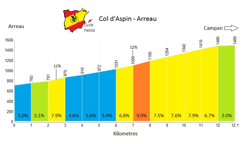 Col d'Aspin Profile