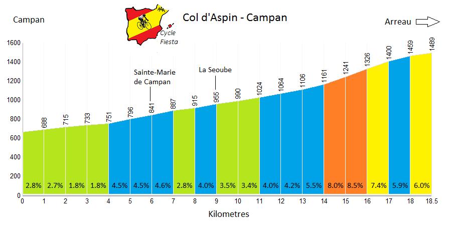 Col d'Aspin - Campan Profile