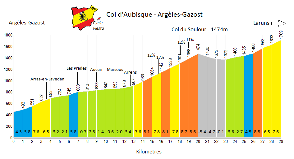 Col d'Aubisque from Argeles-Gazost Profile