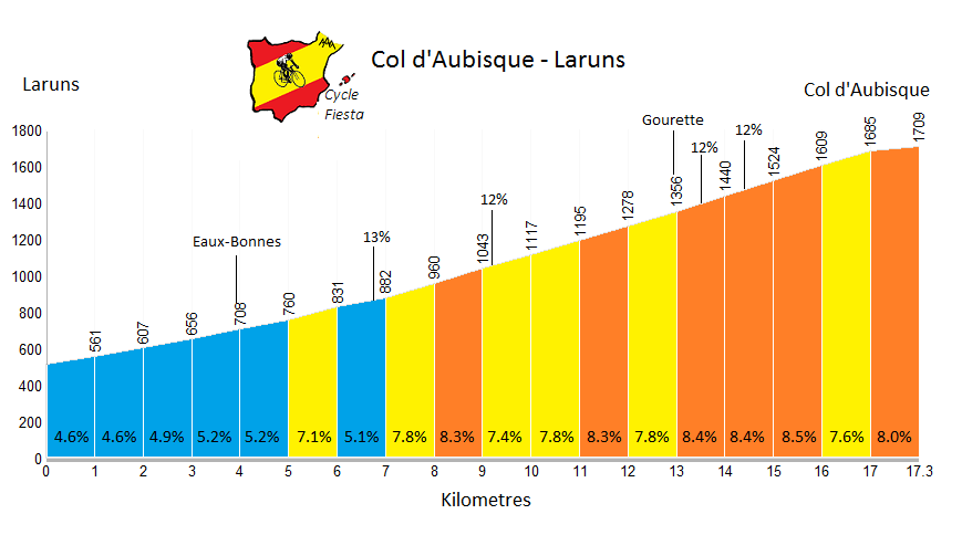 Col d'Aubisque from Laruns Profile