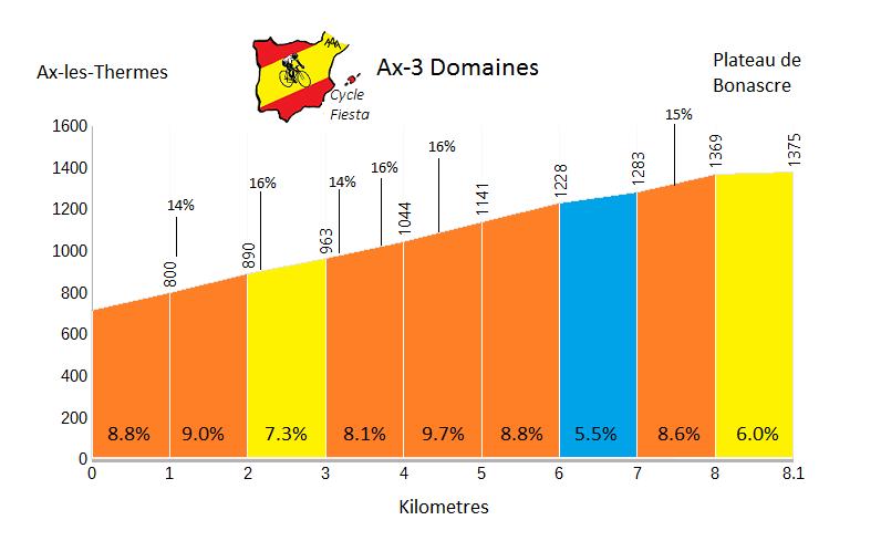 Ax-3-Domaines Profile