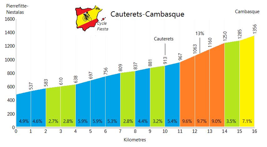 Cauterets-Cambasque Profile