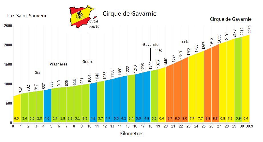 Cirque de Gavarnie Profile