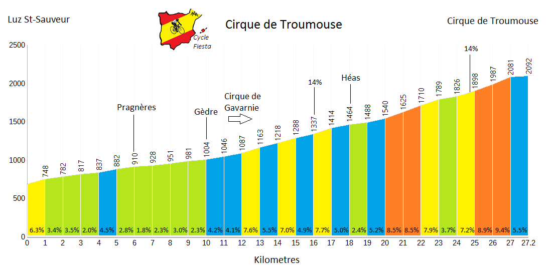 Cirque de Troumouse Profile