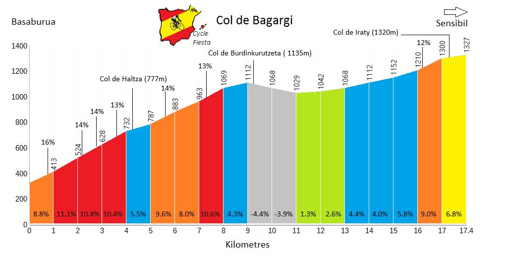Col de Bagargi Profile