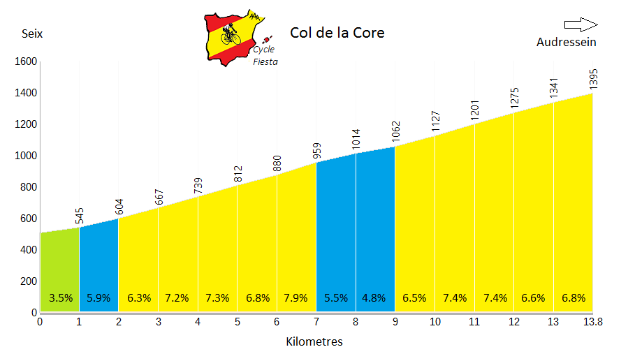 Col de la Core Profile