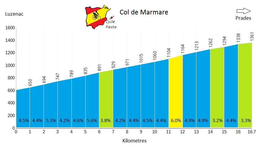 Col de Marmare Profile