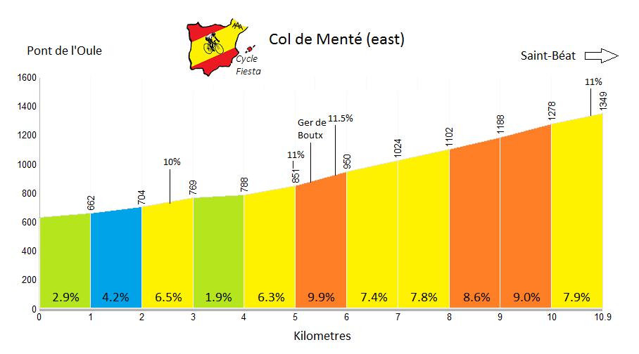 Col de Menté Profile