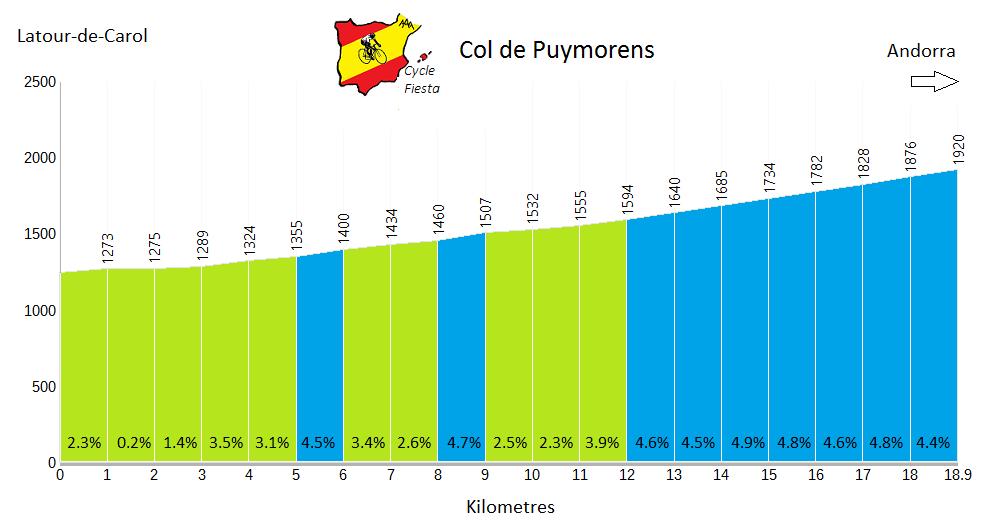 Col de Puymorens Profile