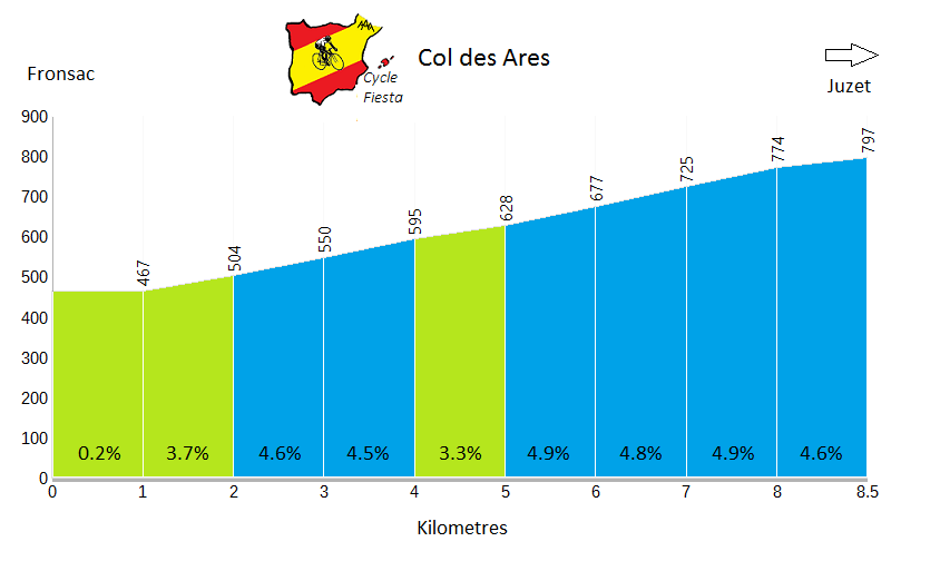 Col des Ares - Fronsac Profile
