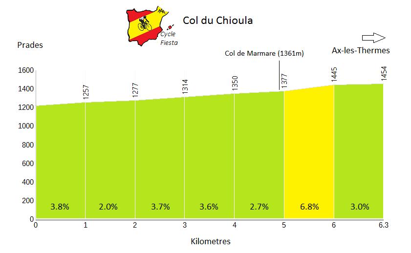 Col du Chioula (Prades) Profile