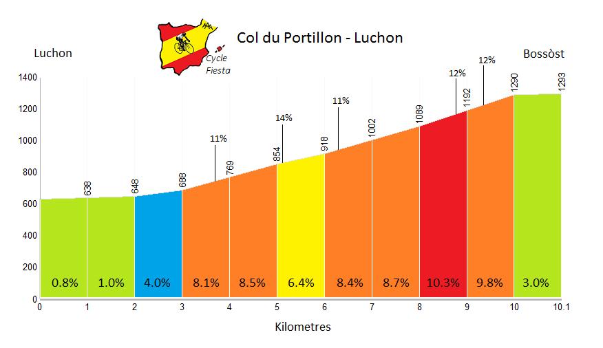 Col du Portillon - Luchon