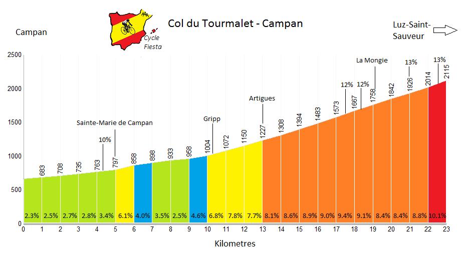Col du Tourmalet - Campan Profile
