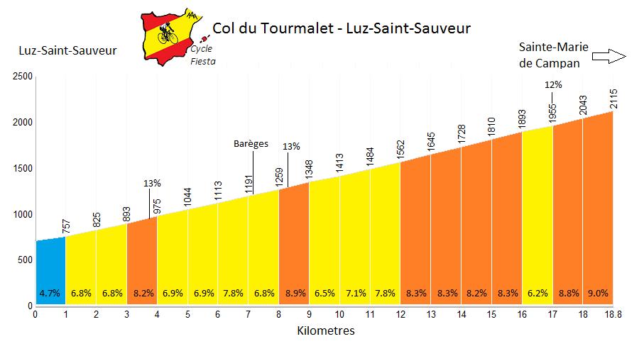 Col du Tourmalet - Luz Saint Sauveur  Profile