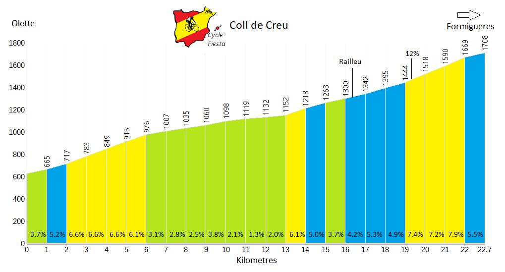 Coll de Creu (Pyrenees) Profile