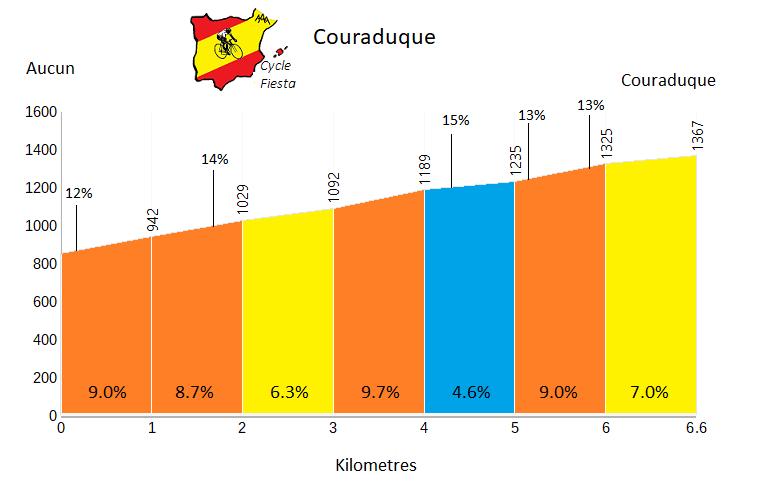 Col de Couraduque   Profile