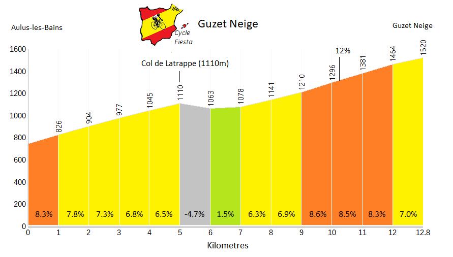 Guzet Neige   Profile