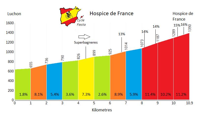 Hospice de France   Profile