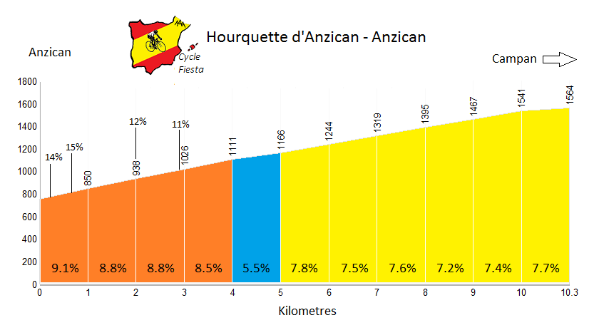 Hourquette d'Ancizan from Ancizan Profile