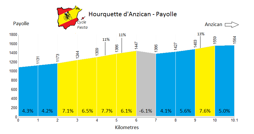 Hourquette d'Ancizan from Payolle Profile