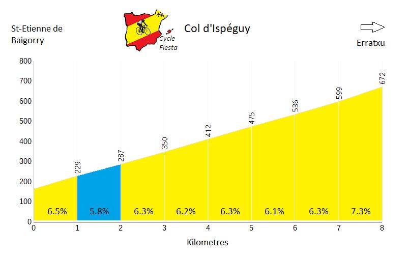 Col d'Ispeguy   Profile