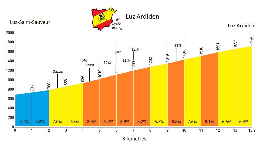 Luz Ardiden Profile