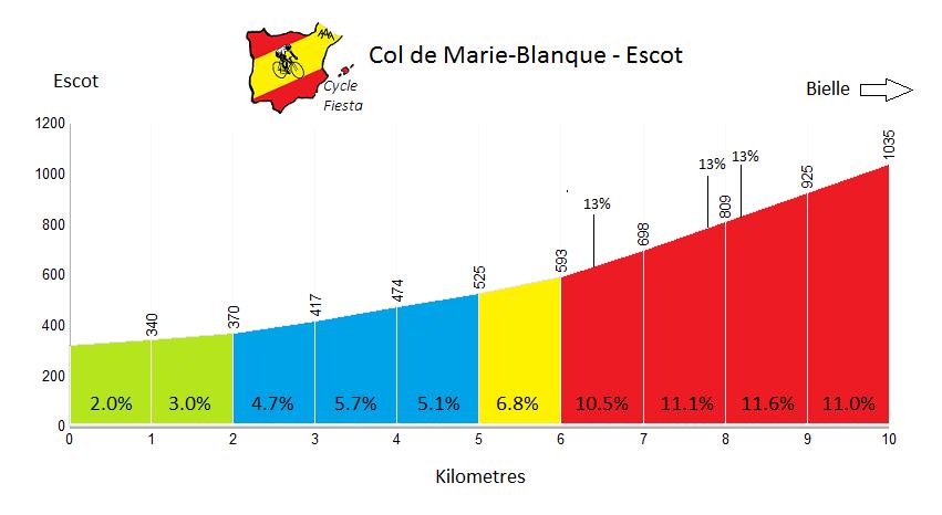 Col de Marie-Blanque Profile