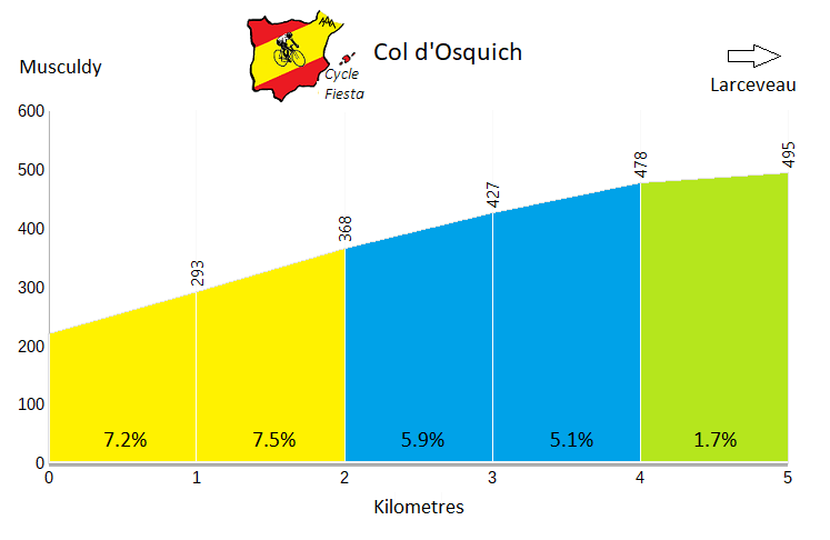 Col d'Osquich (Musculdy)  Profile
