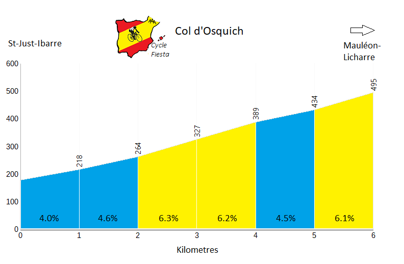Col d'Osquich (St-Just-Ibarre)  Profile