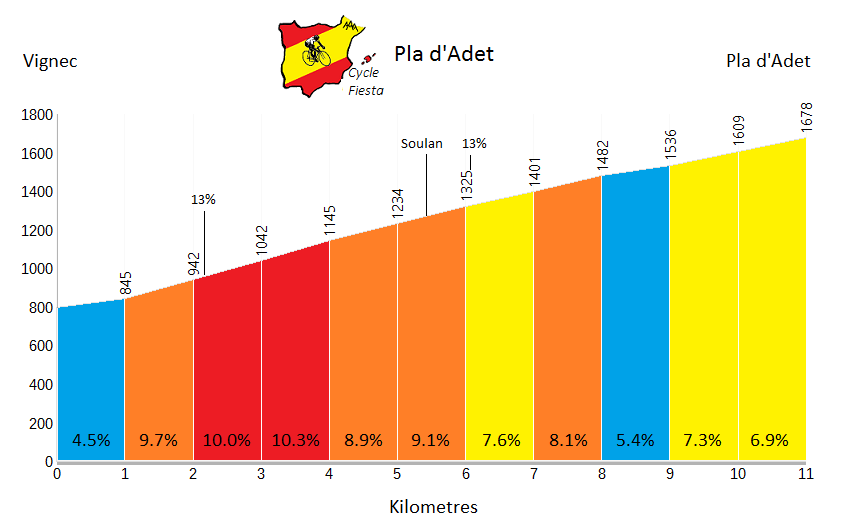 Pla d'Adet cycling Profile