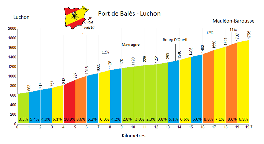 Port de Bales Cycling Profile