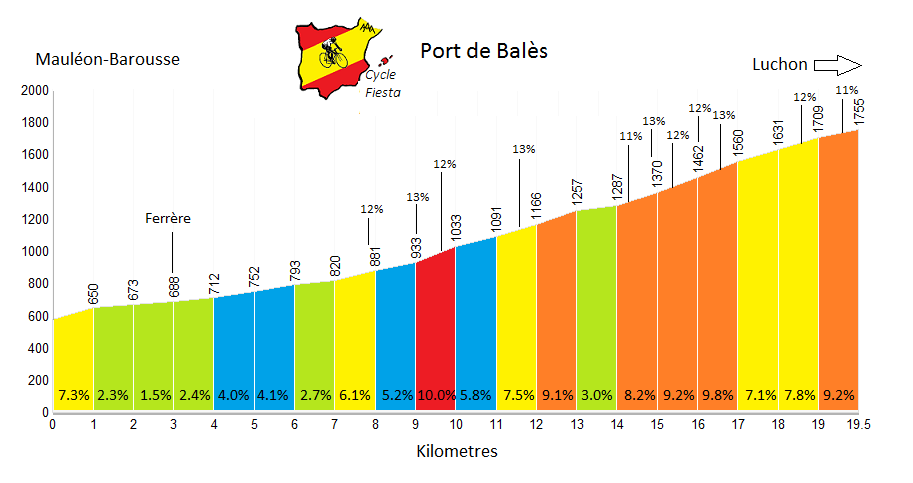 Port de Bales Cycling Profile