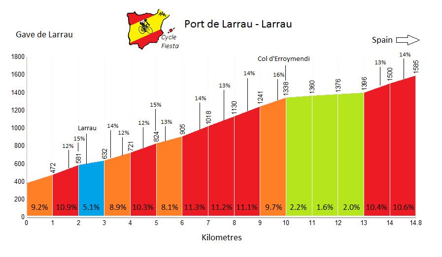 Port de Larrau  Profile