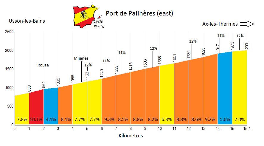 Port de Pailhères (Pyrenees)   Profile