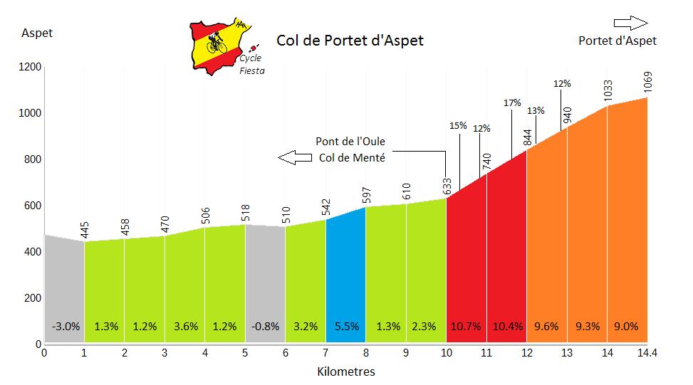 Col de Portet d'Aspet (Pyrenees)   Profile
