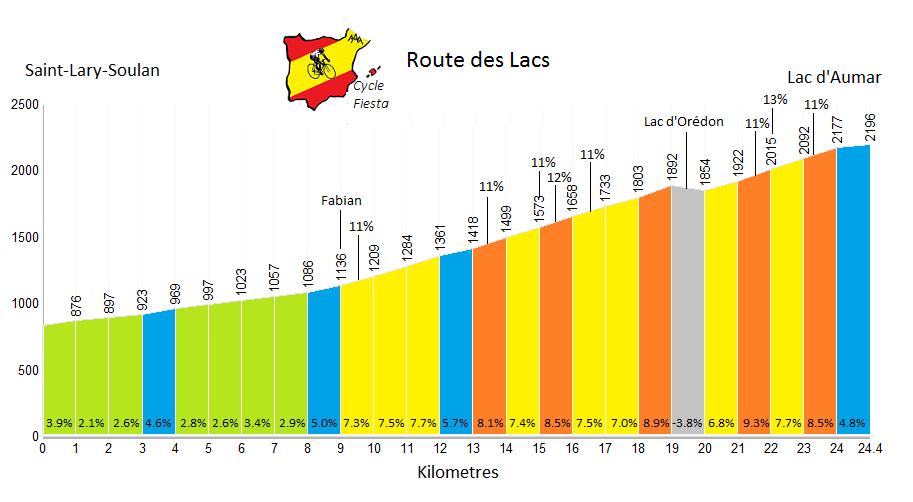 Route des Lacs cycling Profile