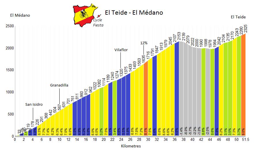 El Teide Profile