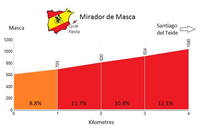 Mirador de Masca Profile