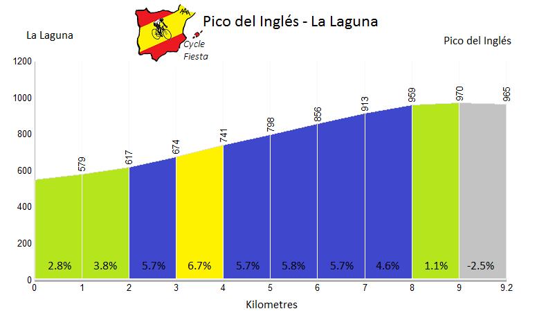 Pico del InglésProfile