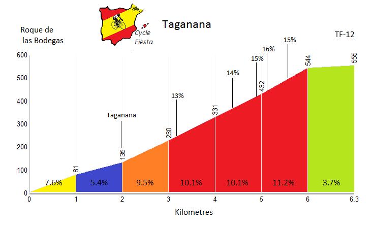 TagananaProfile