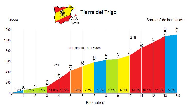 Tierra de Trigo Profile