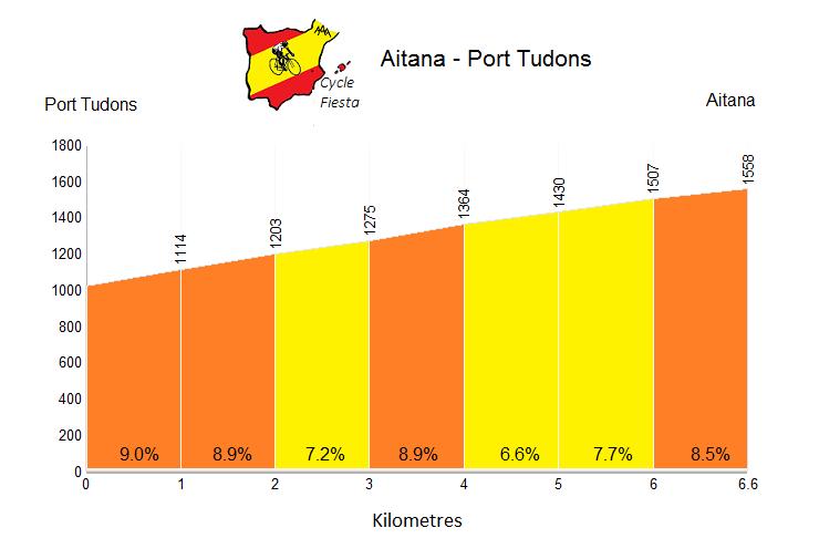 Pico Aitana Cycling Profile