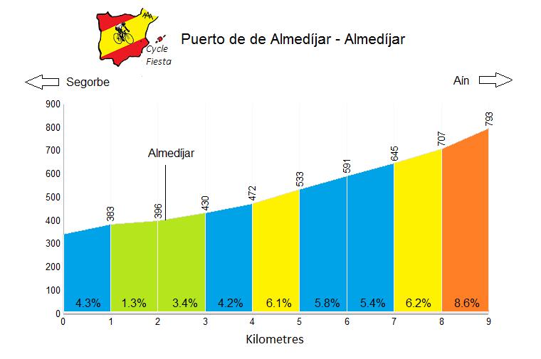 Puerto de Almedíjar - Almedíjar - Cycling Profile