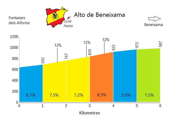 Alto de Beneixama - Fontanars - Cycling Profile