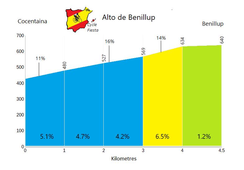 Alto de Benillup - Cocentaina - Cycling Profile