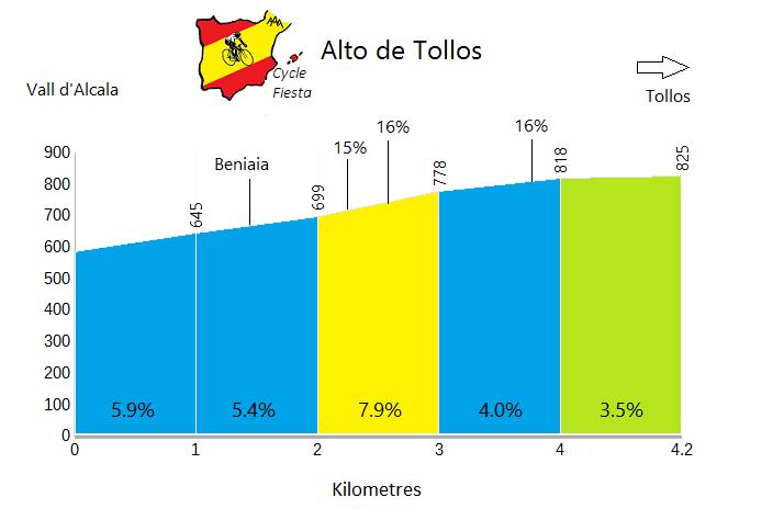 Alto de Tollos - Beniaia - Cycling Profile