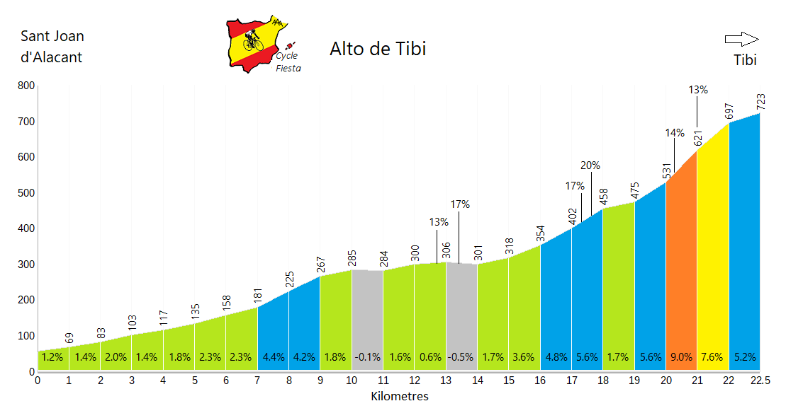 Alto del Tibi - Sant Joan - Cycling Profile