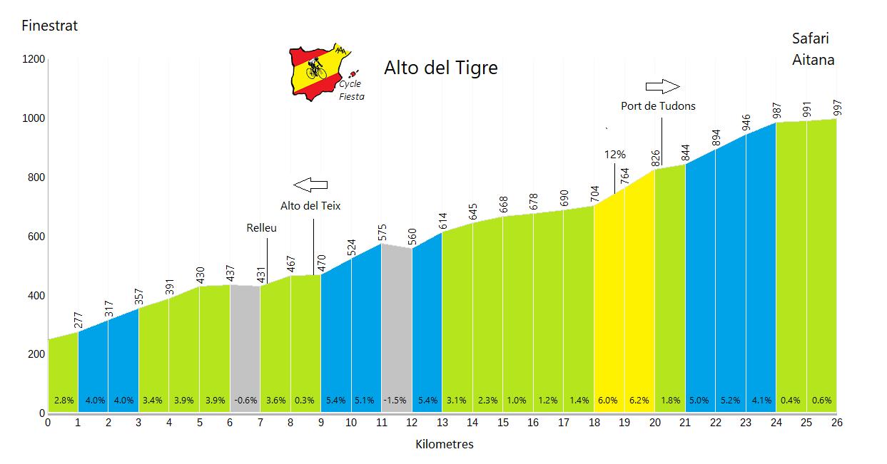 Alto del Tigre - Finestrat - Cycling Profile